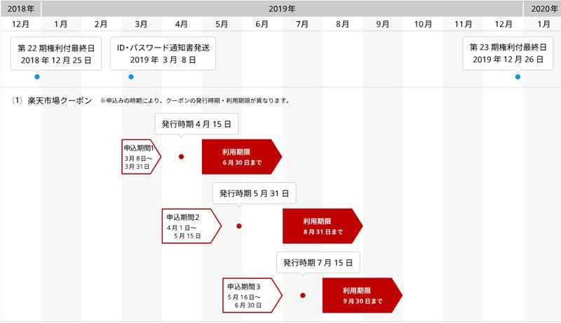 楽天市場クーポン申込期限と利用期限